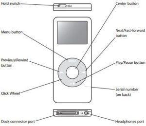 ipod nano controls 300x259 - iPod Nano 1 GB, 2 GB, 4 GB