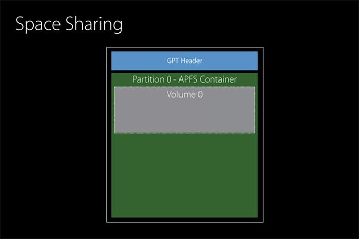 apfs 03 space sharing - APFS (Apple File System) Key Features