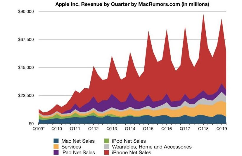 history apple second quarter 2019 report - History of Apple - Second Quarter 2019 Timeline