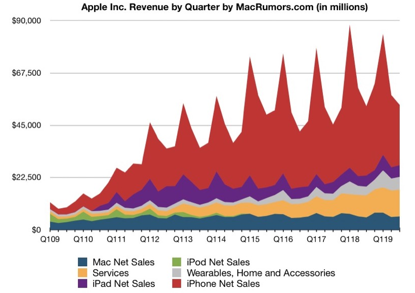 Apple announces financial results for its fiscal 2019 third quarter ended June 29, 2019.