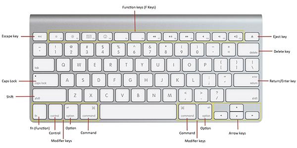 mac keyboard keys - The Most Useful Mac Keyboard Shortcuts You Need To Know