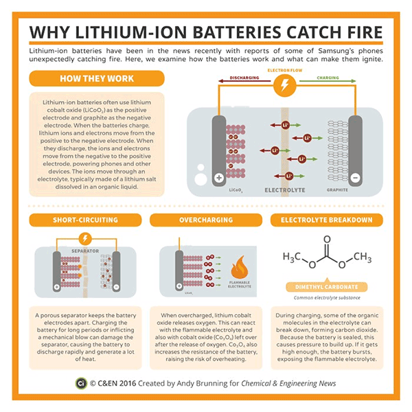 Why lithium-Ion batteries catch fire