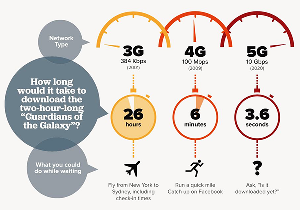 5g speed - Get to Know What 5G Is