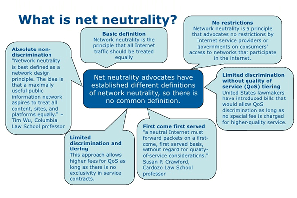 What is Net Neutrality: Definitions