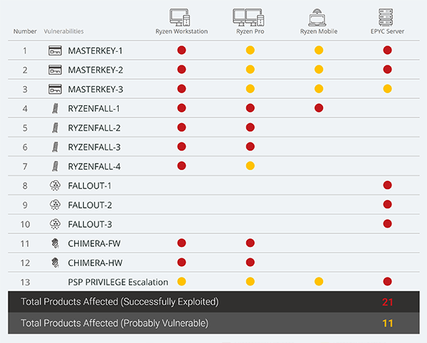 amd vulnerabilities map - Ryzenfall - Ryzen Falls: 13 Vulnerabilities in AMD Processors