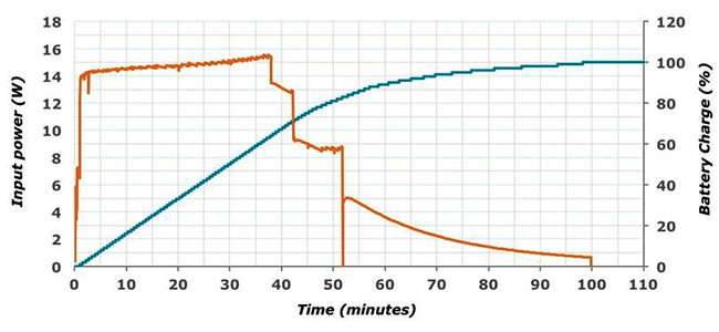 battery charging graph - Fast Charging: Does it Damage the Battery?