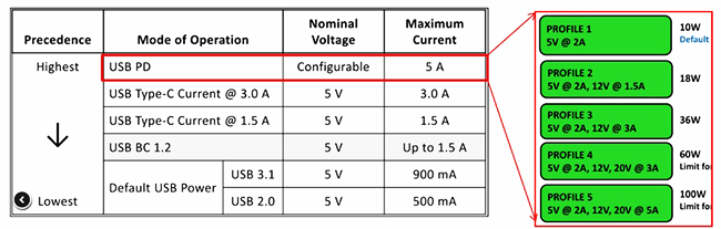 understanding the usb c 3 power - Understanding the USB-C - All You Need to Know