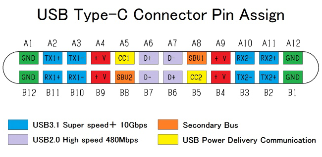 understanding the usb c contacts - Understanding the USB-C - All You Need to Know