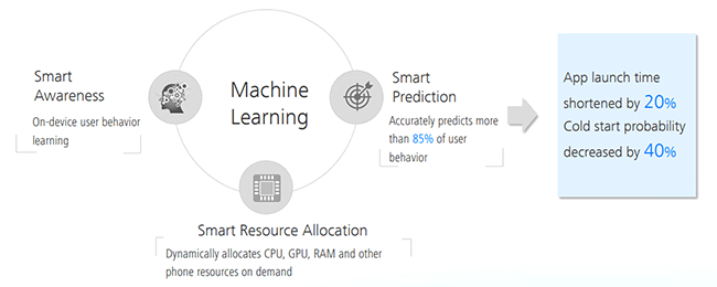 AI allows you to optimize the operation of the device for a specific user.