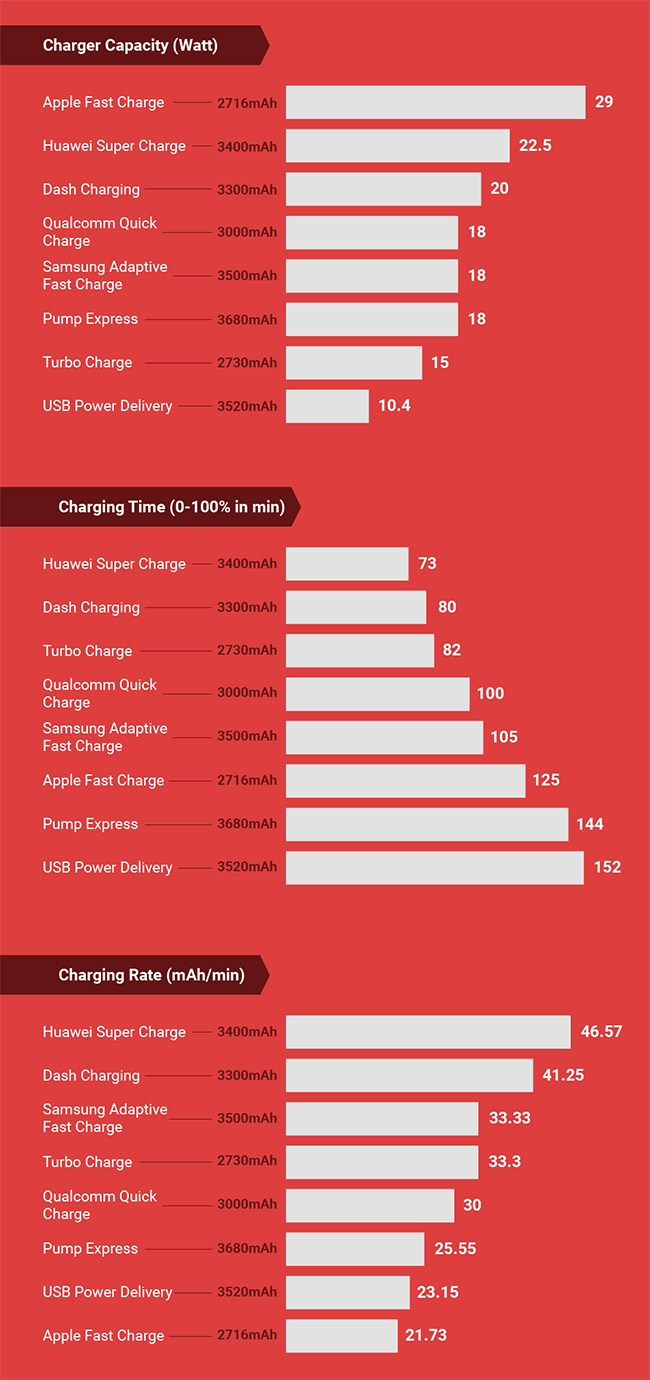 fast charging standards comparison - Everything About the Standards of Fast Charging