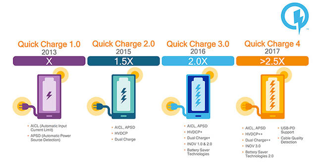 fast charging standards evolution quick charge - Everything About the Standards of Fast Charging
