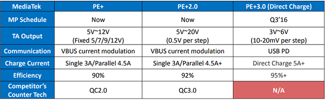 fast charging standards mediatek - Everything About the Standards of Fast Charging
