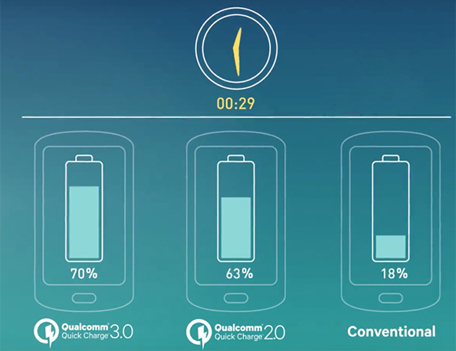 fast charging standards qualcomm quick charge 3 - Everything About the Standards of Fast Charging