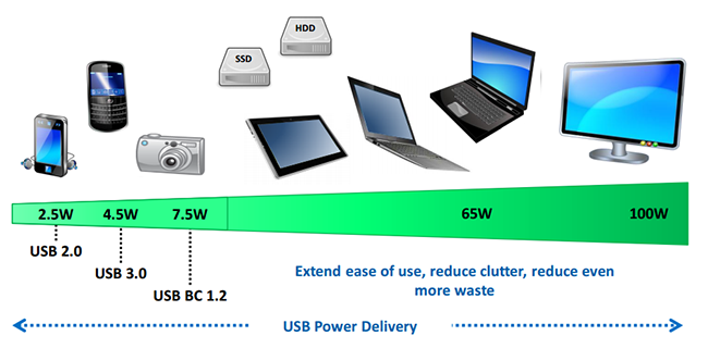 fast charging standards usb power delivery - Everything About the Standards of Fast Charging